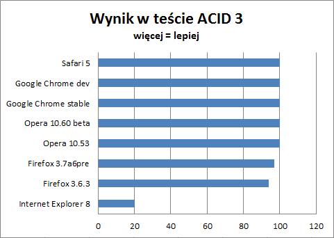 Wyniki testu ACID 3