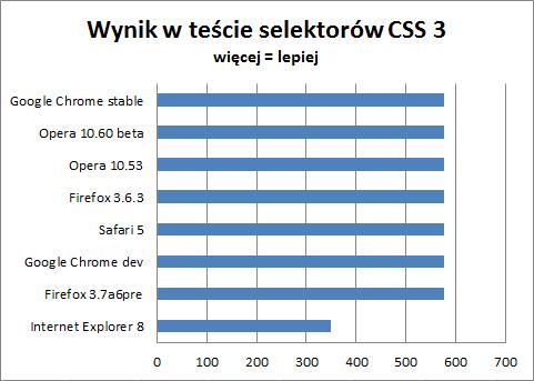 Wyniki testu zgodności z CSS3