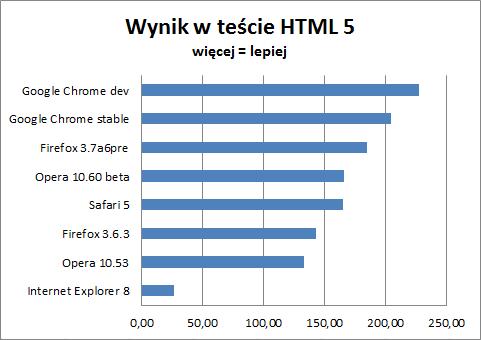 Wyniki testu zgodności z HTML5
