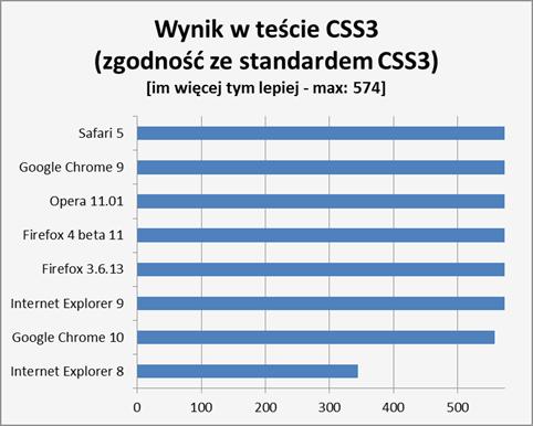Wyniki testu selektorów CSS3