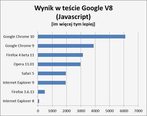 Wyniki testu Google V8