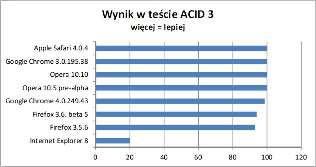 Wyniki testu ACID3